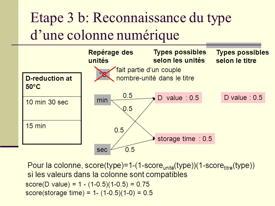 Etape 3 b: Reconnaissance du type d'une colonne numérique