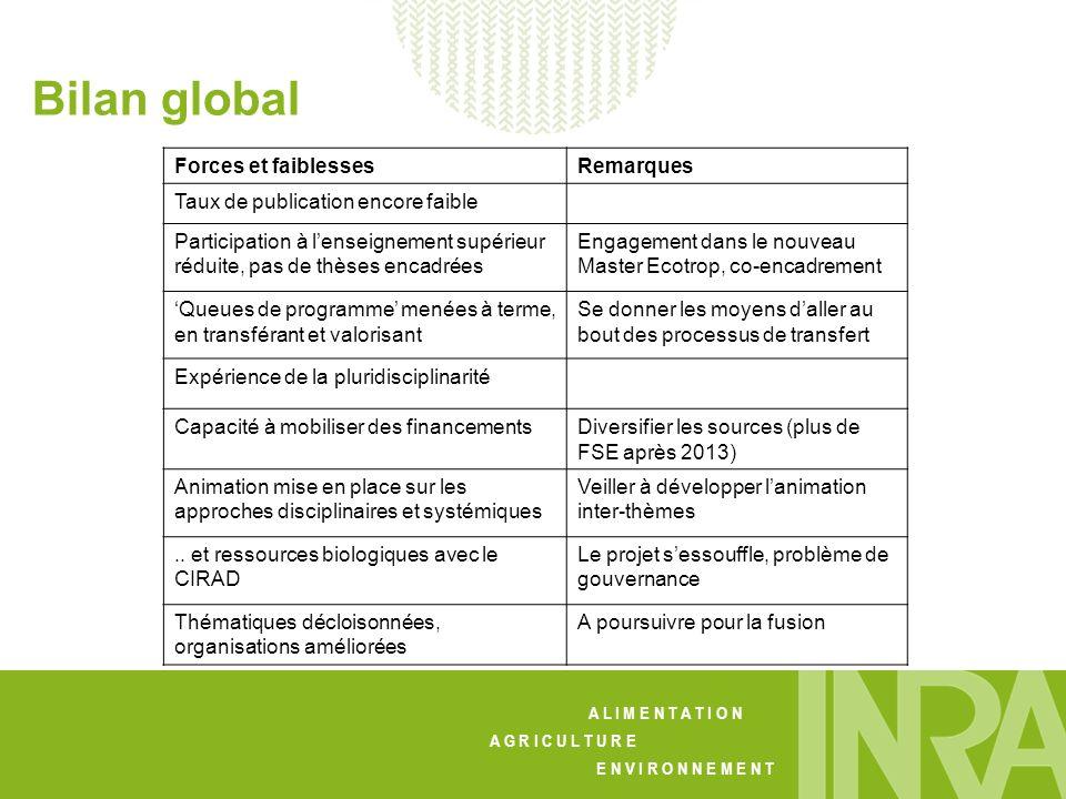 Bilan global Forces et faiblesses Remarques