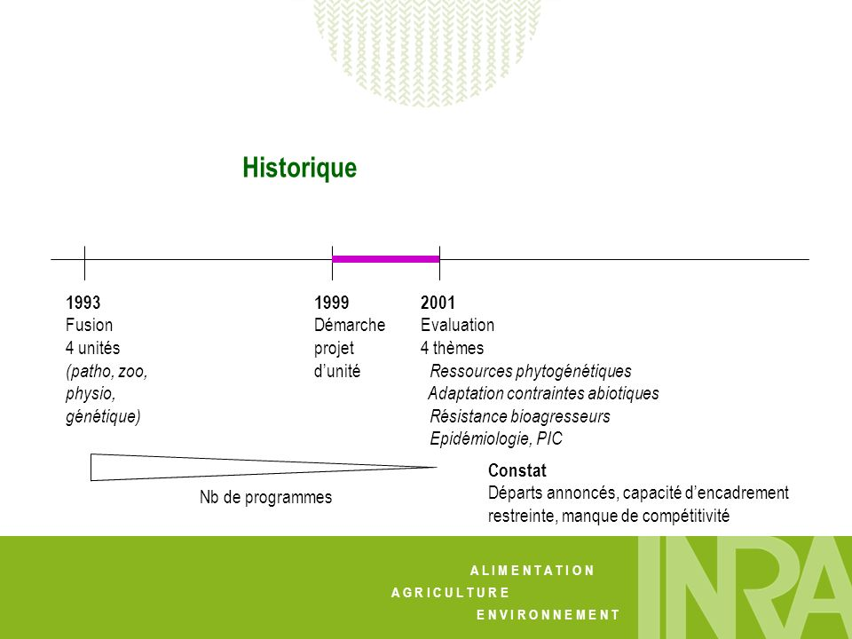 Historique 1993 Fusion 4 unités (patho, zoo, physio, génétique) 1999