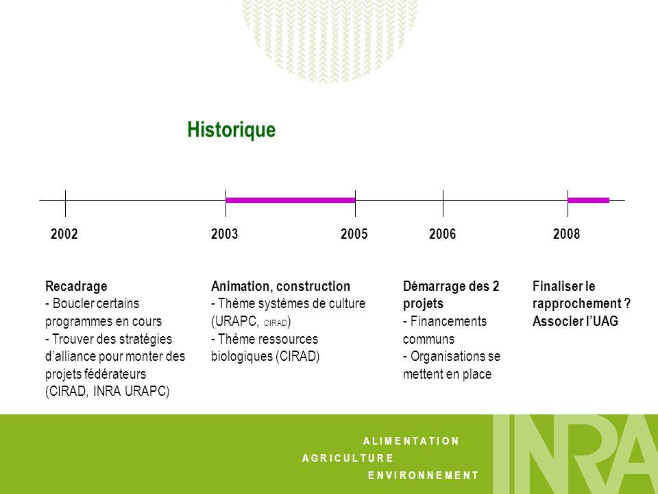 Historique 2002. 2003. 2005. 2006. 2008. Recadrage. - Boucler certains programmes en cours.