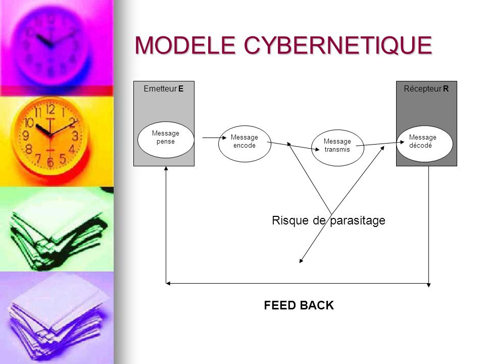 MODELE CYBERNETIQUE Risque de parasitage FEED BACK Emetteur E