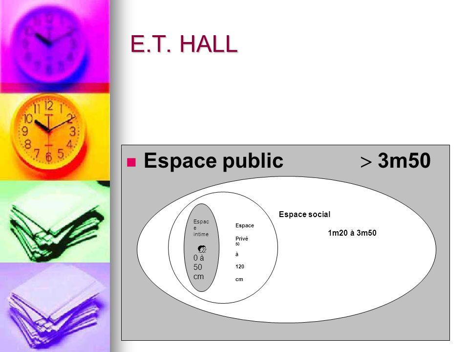 E.T. HALL Espace public  3m50 Espace social 1m20 à 3m50 Espace 
