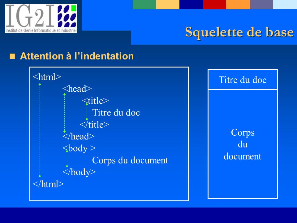 Squelette de base Attention à l'indentation <html> Titre du doc