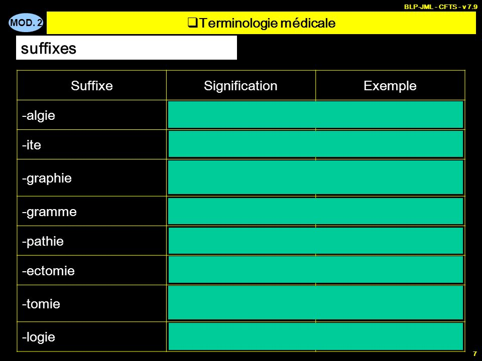 Terminologie médicale