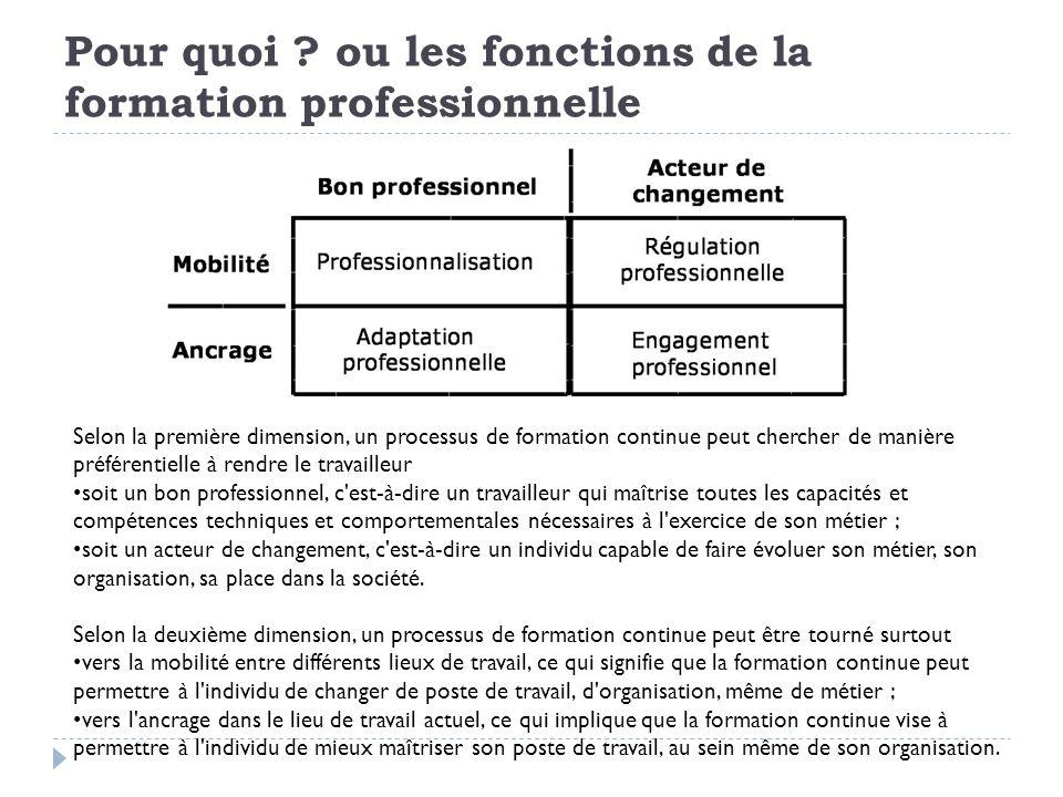 Pour quoi ou les fonctions de la formation professionnelle