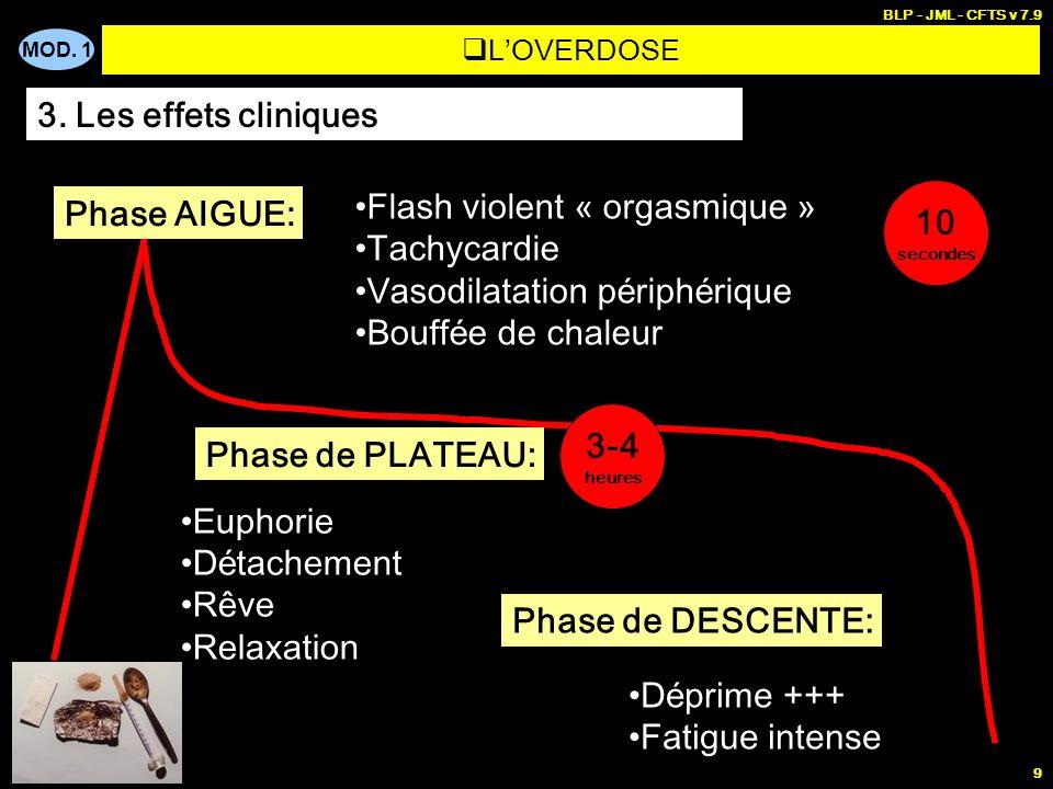 Flash violent « orgasmique » Tachycardie Vasodilatation périphérique