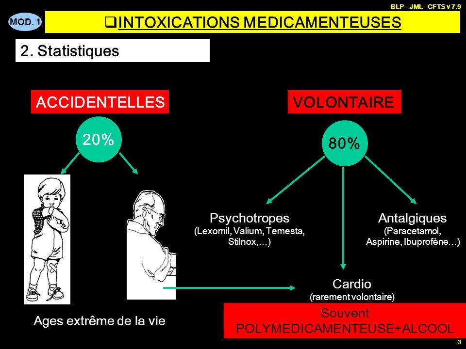 INTOXICATIONS MEDICAMENTEUSES