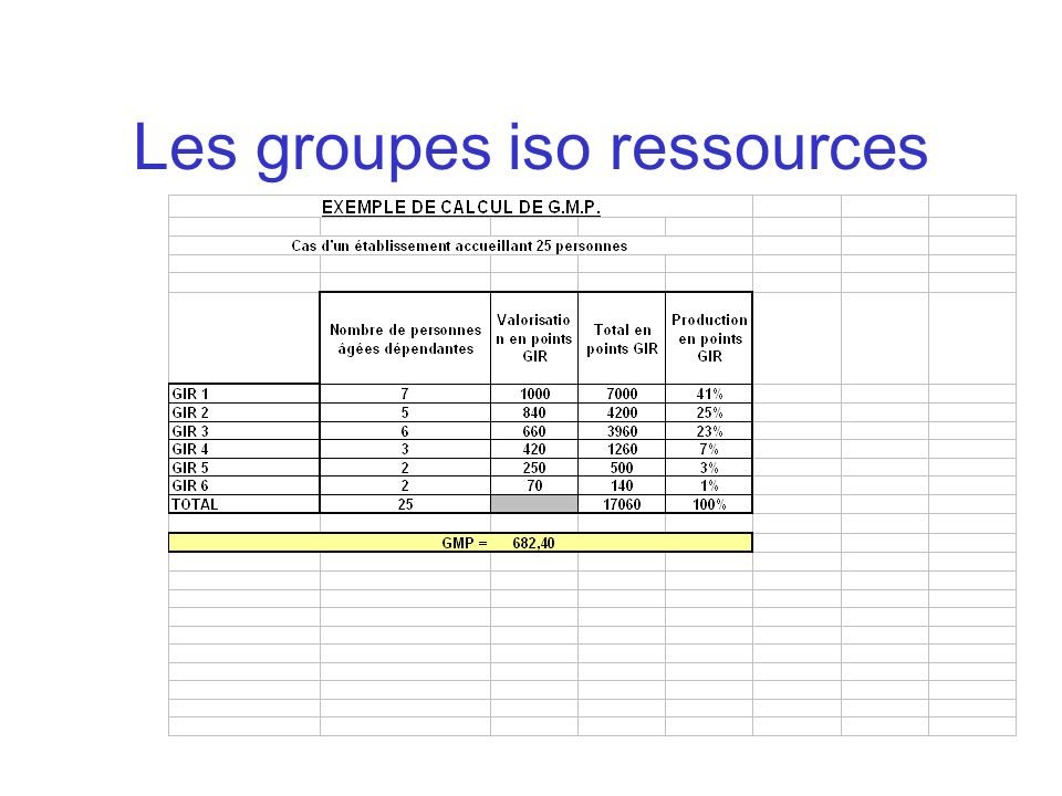 Les groupes iso ressources