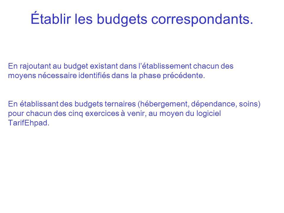 Établir les budgets correspondants.