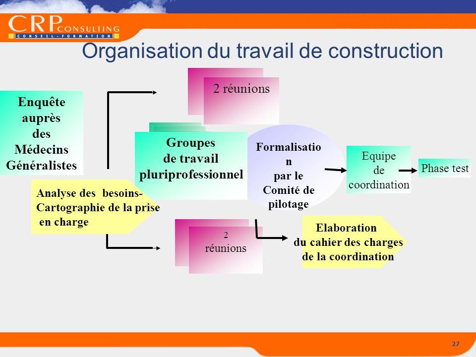 Organisation du travail de construction