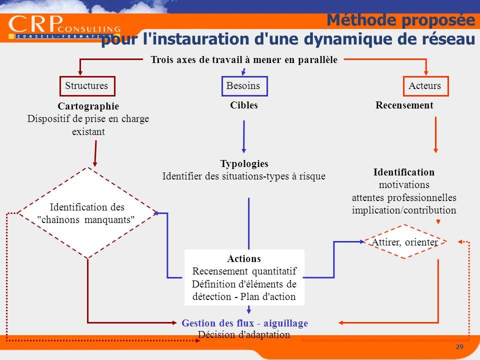 Méthode proposée pour l instauration d une dynamique de réseau