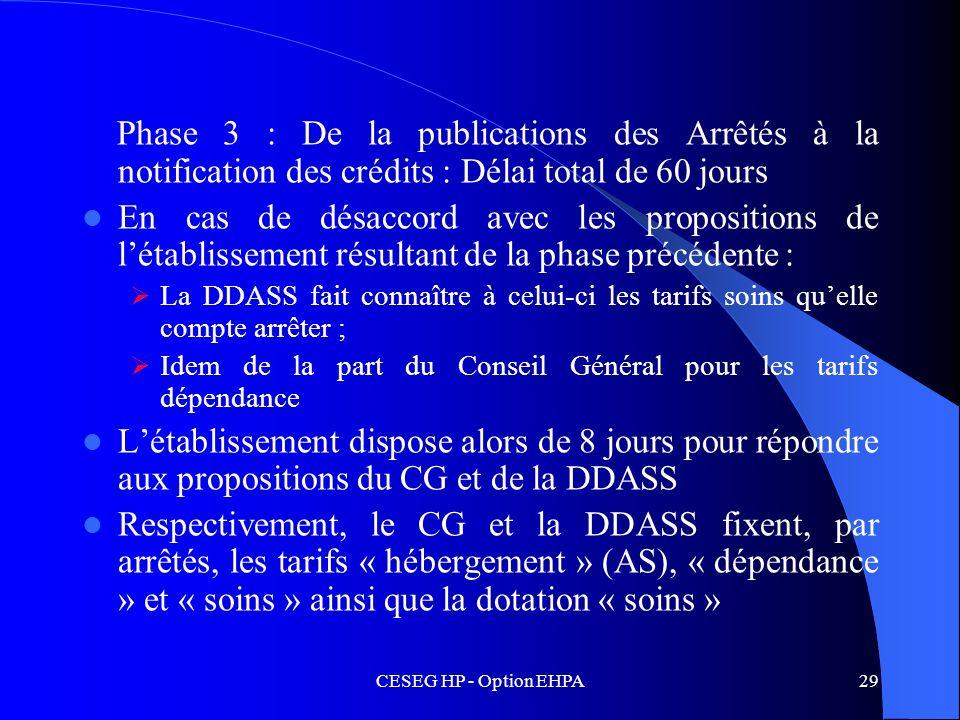 Phase 3 : De la publications des Arrêtés à la notification des crédits : Délai total de 60 jours