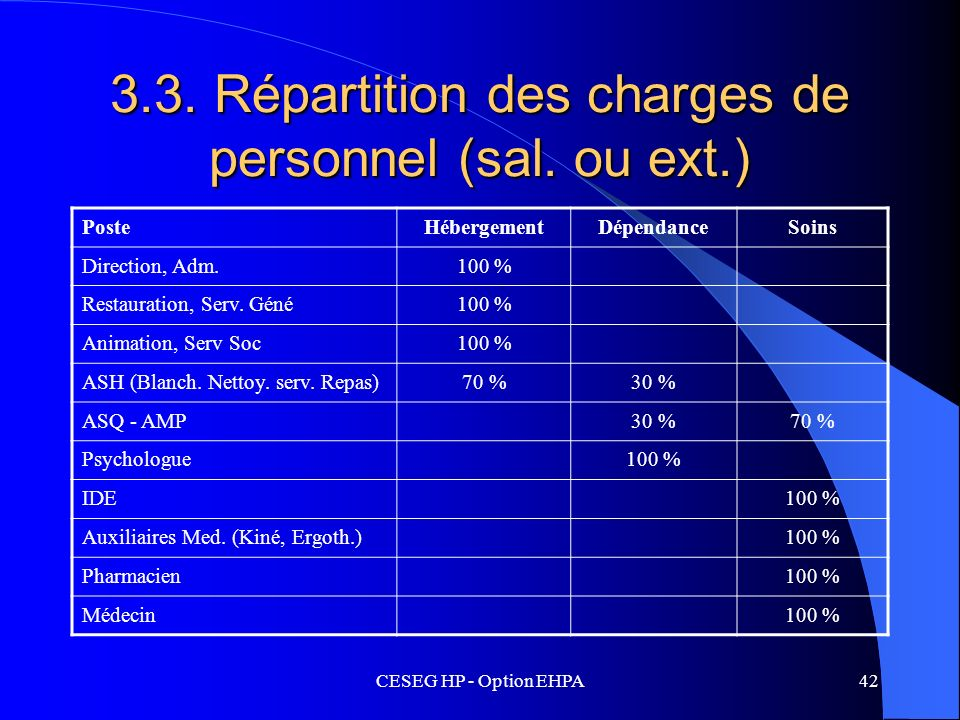 3.3. Répartition des charges de personnel (sal. ou ext.)