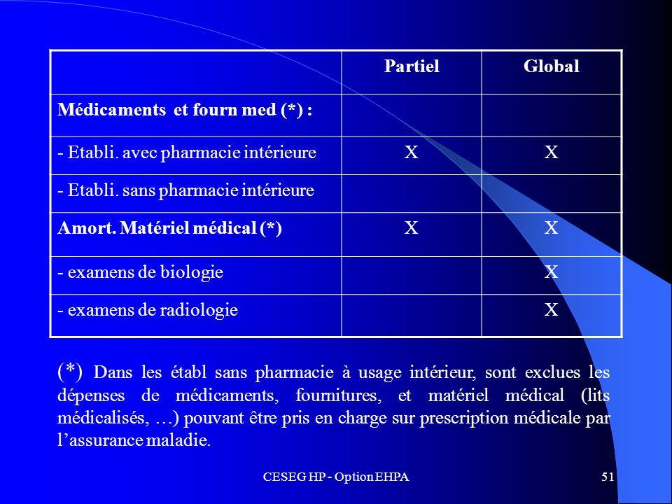 PartielGlobal. Médicaments et fourn med (*) : - Etabli. avec pharmacie intérieure. X. - Etabli. sans pharmacie intérieure.