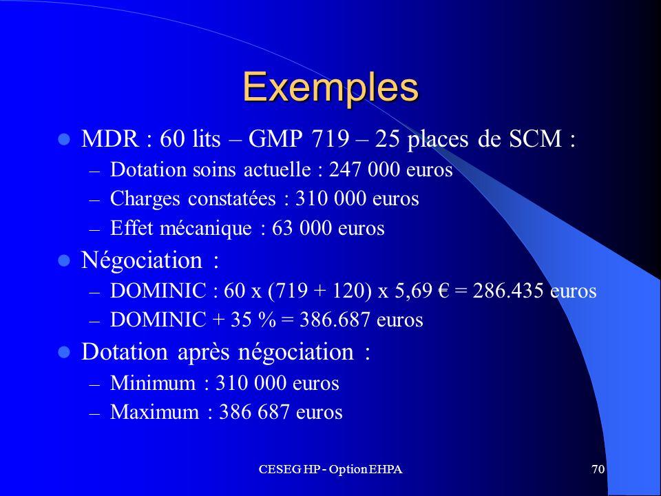 Exemples MDR : 60 lits – GMP 719 – 25 places de SCM : Négociation :