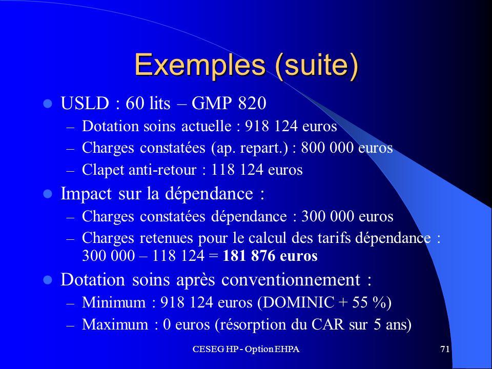 Exemples (suite) USLD : 60 lits – GMP 820 Impact sur la dépendance :