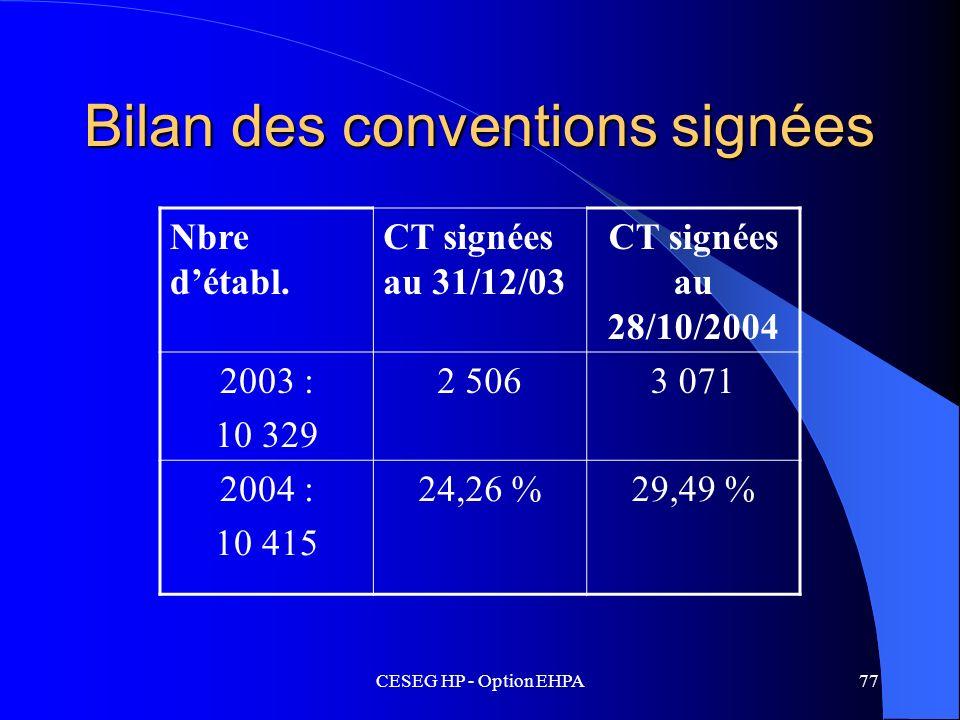 Bilan des conventions signées