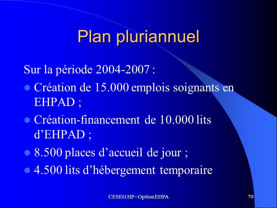 Plan pluriannuel Sur la période 2004-2007 :