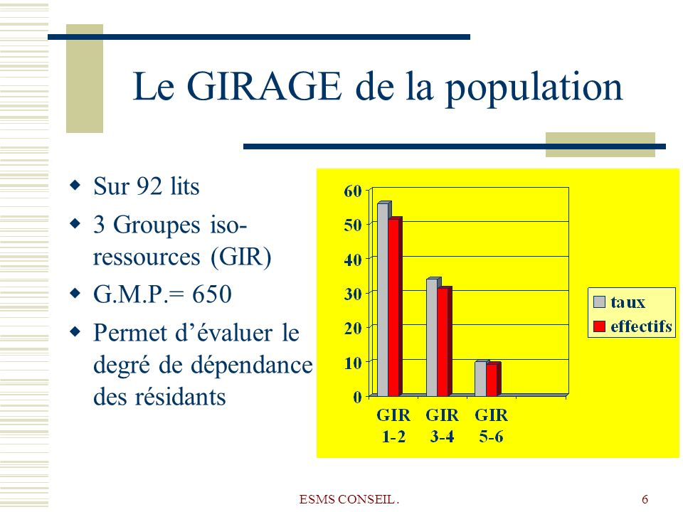 Le GIRAGE de la population