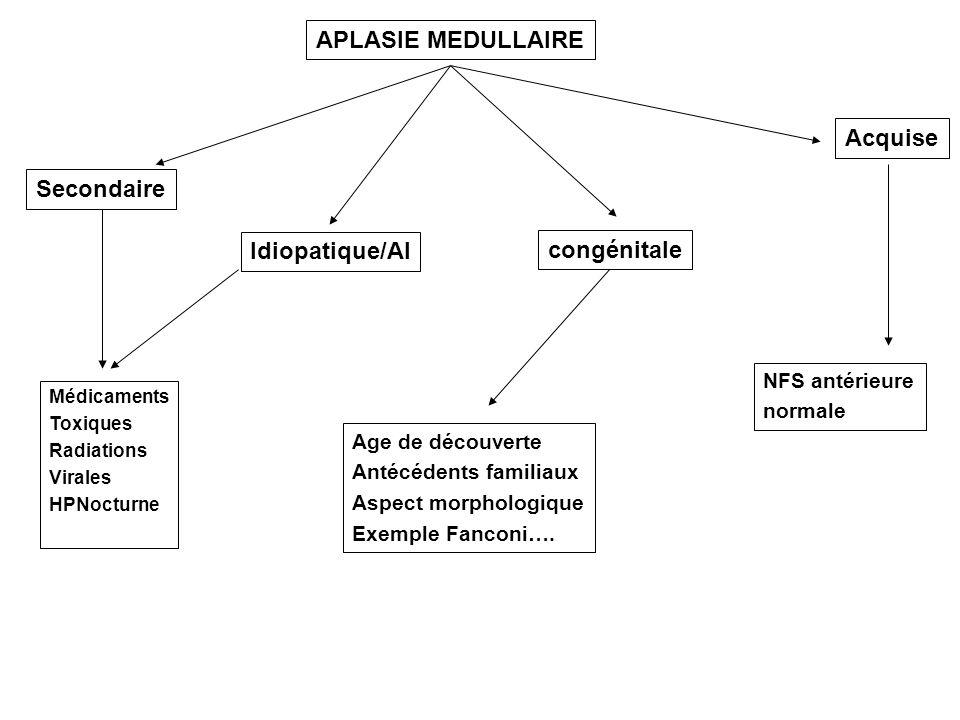 APLASIE MEDULLAIRE Acquise Secondaire Idiopatique/AI congénitale