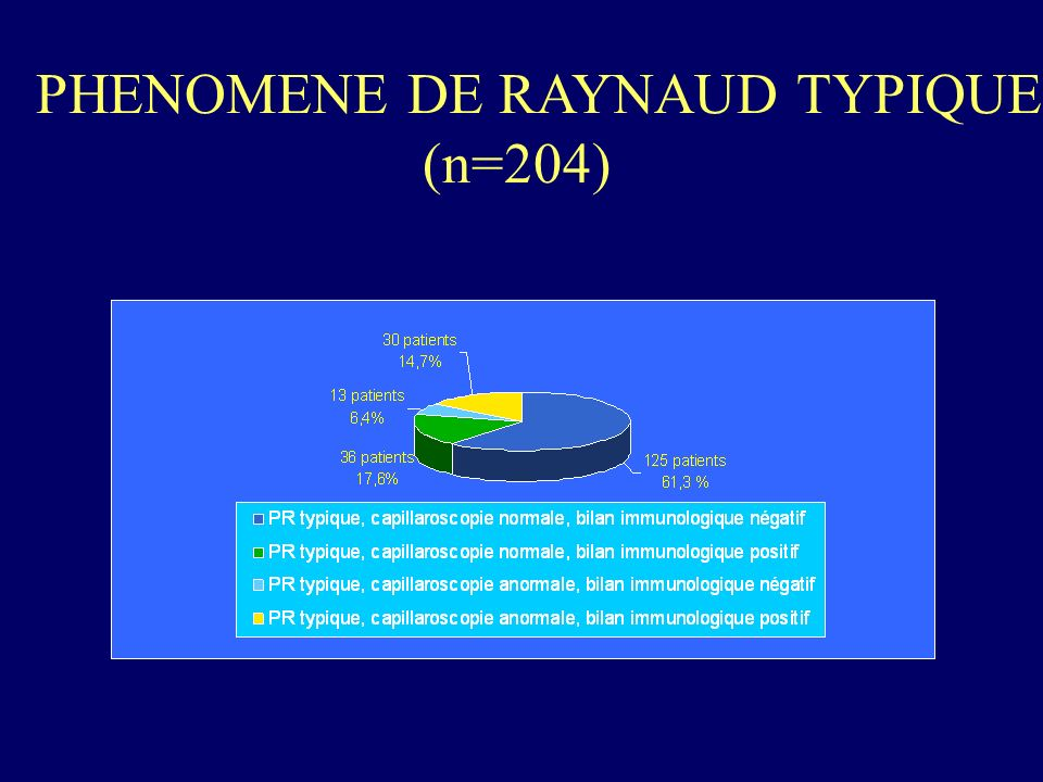 PHENOMENE DE RAYNAUD TYPIQUE (n=204)