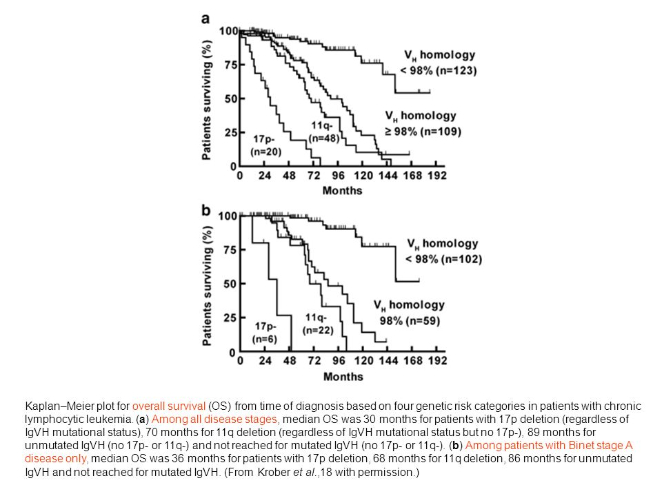 Kaplan–Meier plot for overall survival (OS) from time of diagnosis based on four genetic risk categories in patients with chronic lymphocytic leukemia.
