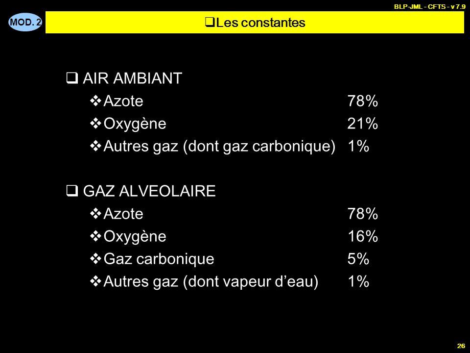 Autres gaz (dont gaz carbonique) 1% GAZ ALVEOLAIRE Azote 78%