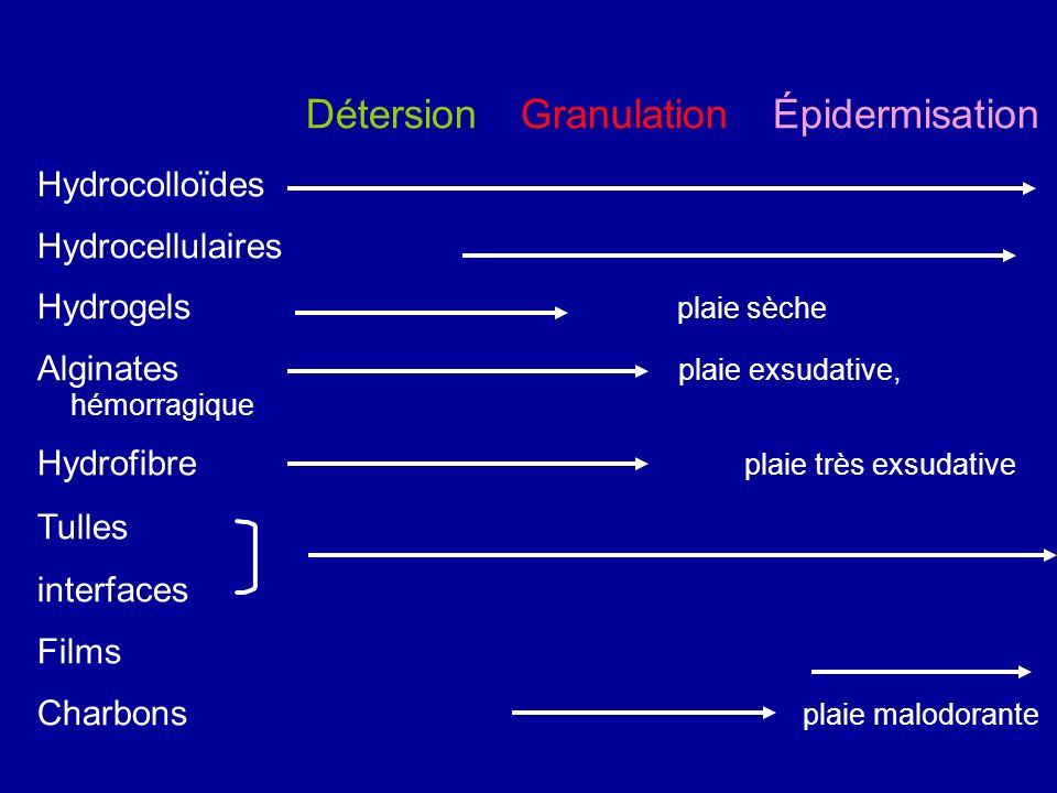 Détersion Granulation Épidermisation