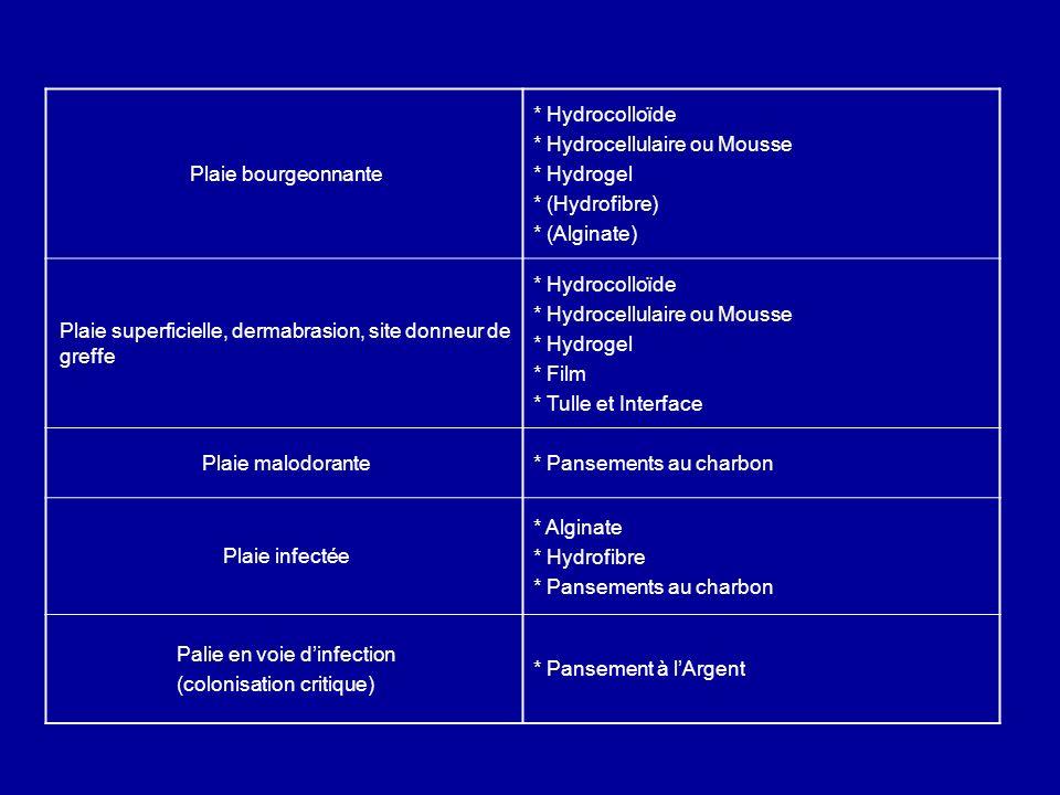 Plaie bourgeonnante* Hydrocolloïde. * Hydrocellulaire ou Mousse. * Hydrogel. * (Hydrofibre) * (Alginate)