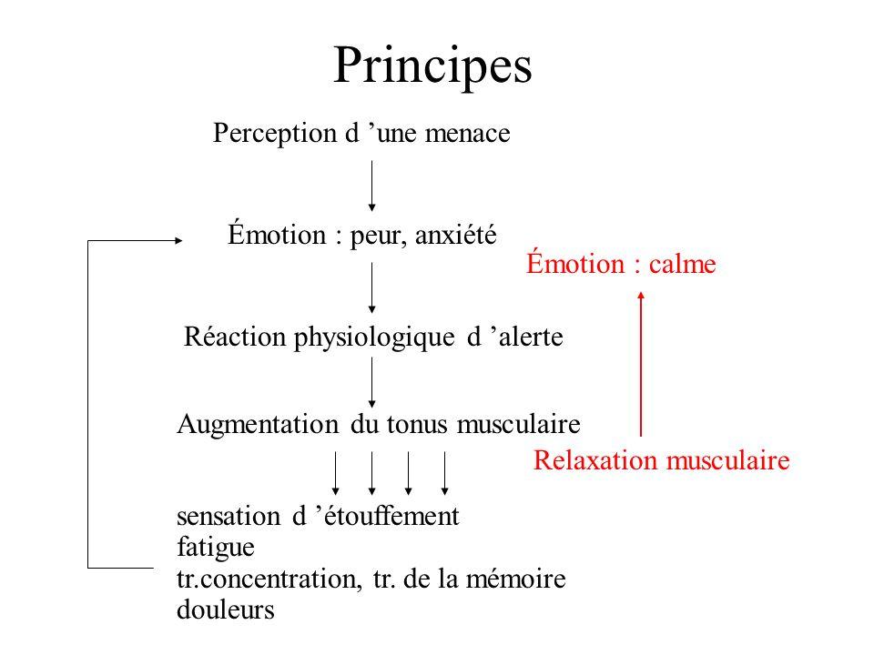 Principes Perception d 'une menace Émotion : peur, anxiété