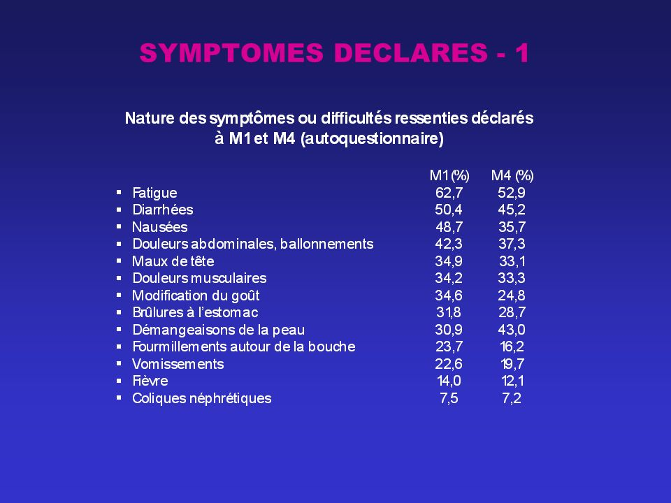 SYMPTOMES DECLARES - 1
