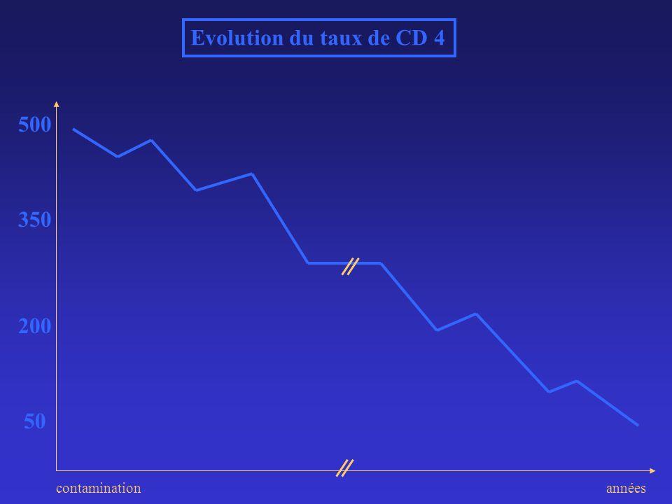 Evolution du taux de CD 4 500 350 200 50 contamination années