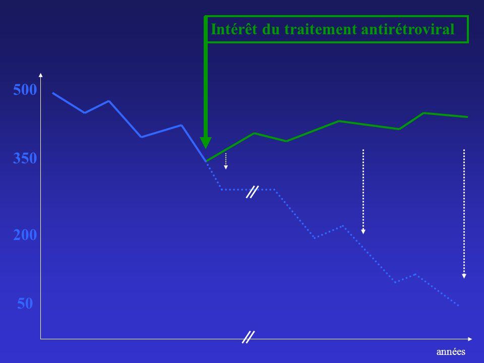 Intérêt du traitement antirétroviral