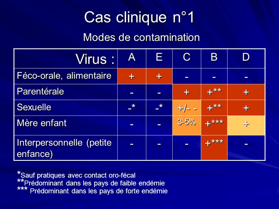 Cas clinique n°1 Modes de contamination