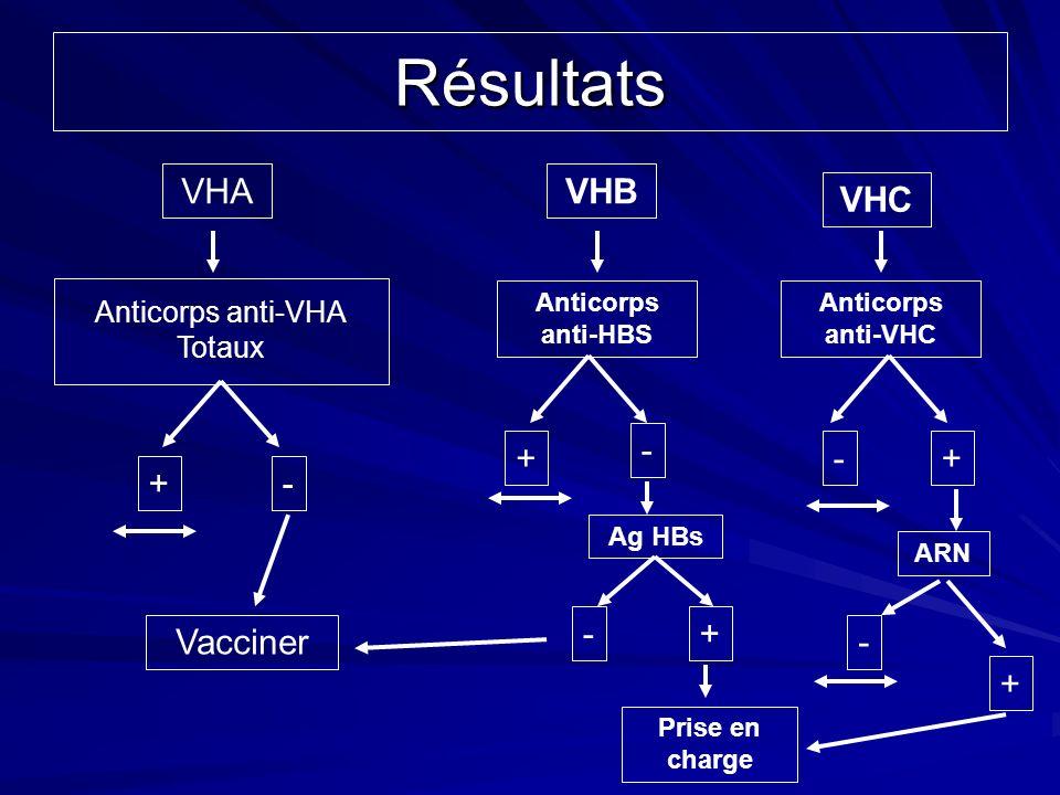 Résultats VHA VHB VHC - + - + + - - + Vacciner - + Anticorps anti-VHA