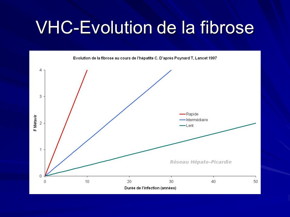 VHC-Evolution de la fibrose