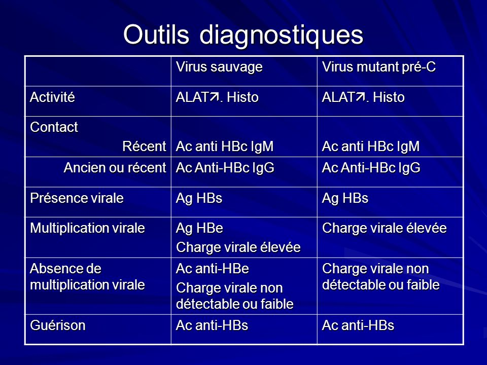 Outils diagnostiques Virus sauvage Virus mutant pré-C Activité