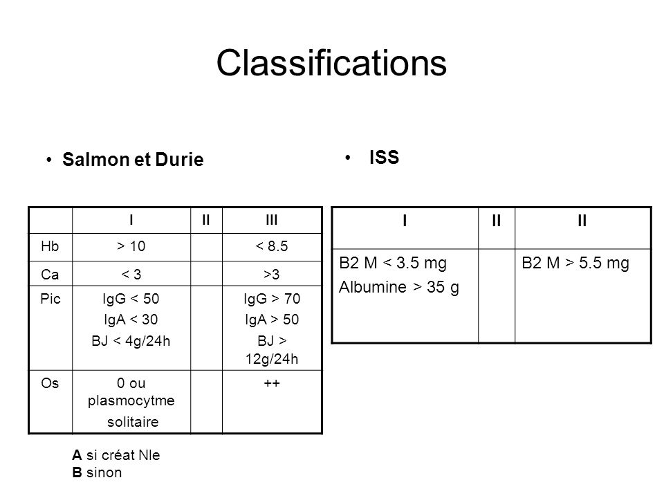 Classifications ISS Salmon et Durie I II Β2 M < 3.5 mg