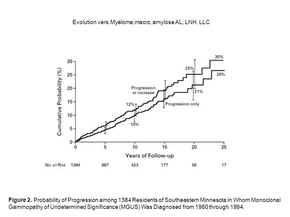 Evolution vers:Myélome,macro, amylose AL, LNH, LLC