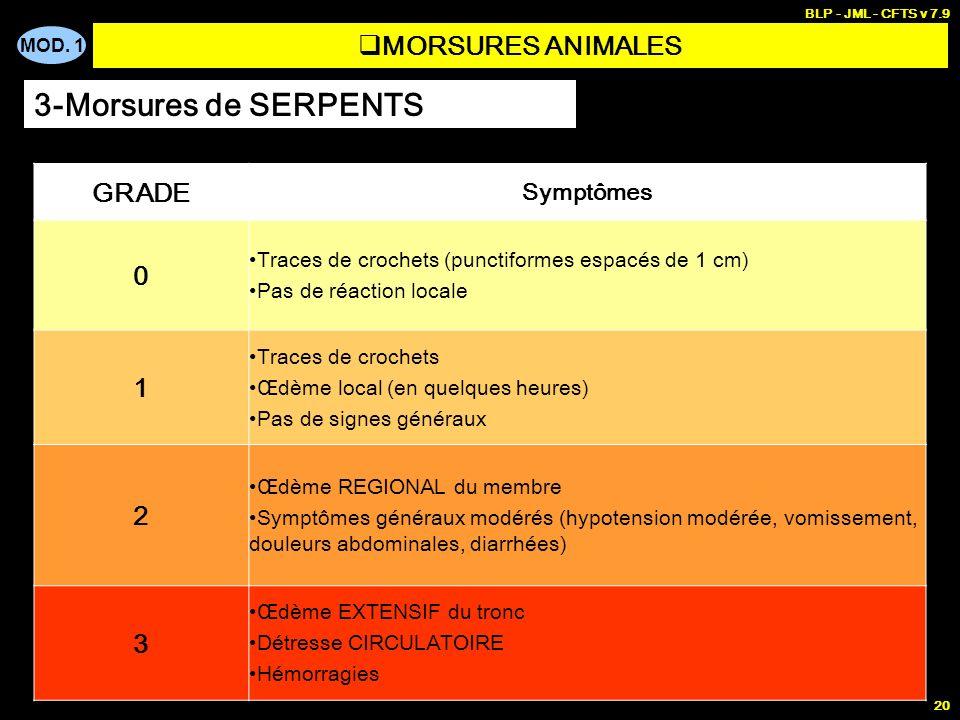 3-Morsures de SERPENTS MORSURES ANIMALES GRADE 1 2 3 Symptômes