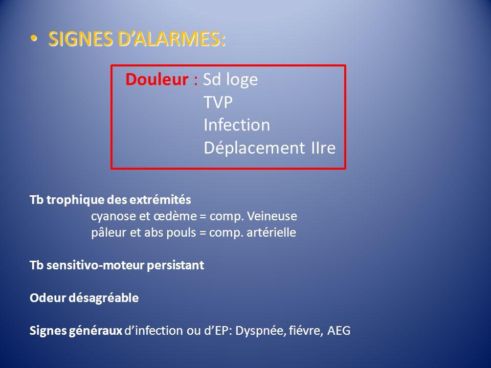 SIGNES D'ALARMES: Douleur : Sd loge TVP Infection Déplacement IIre