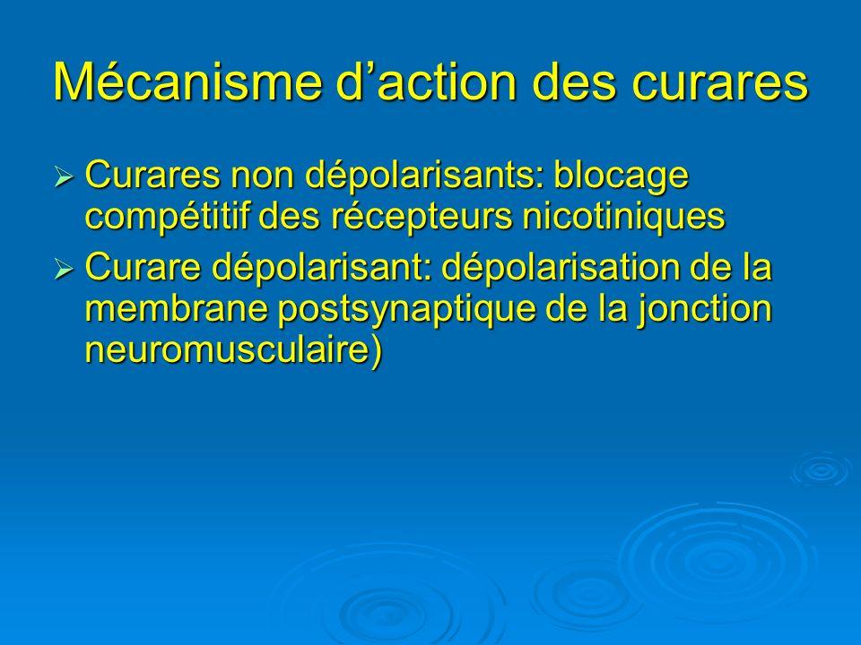Mécanisme d'action des curares