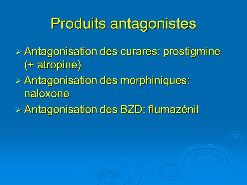 Produits antagonistes