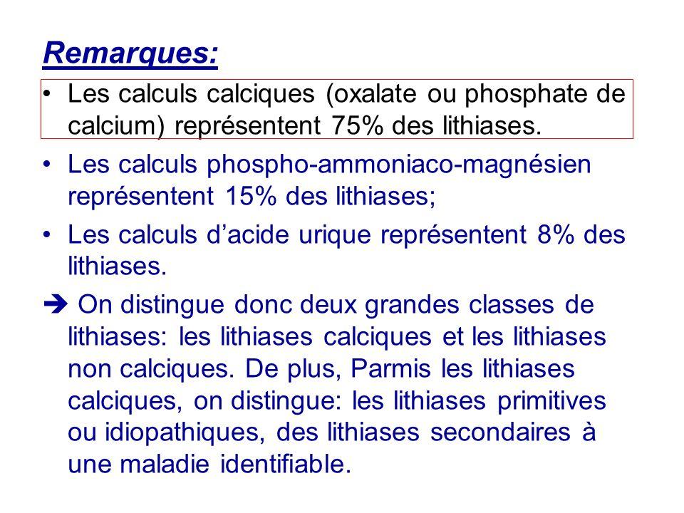 Remarques: Les calculs calciques (oxalate ou phosphate de calcium) représentent 75% des lithiases.