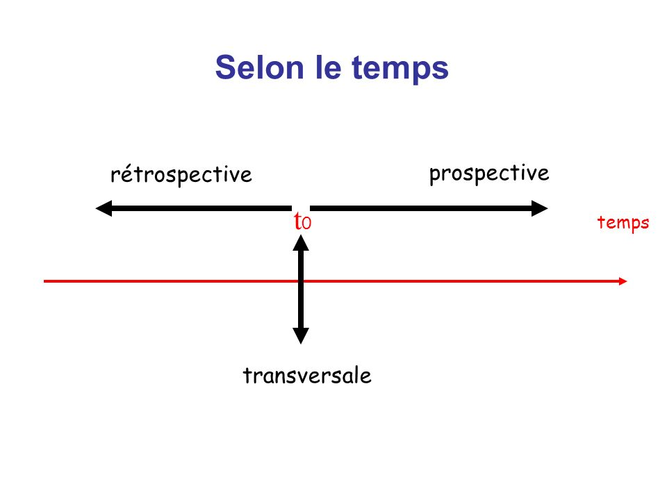 Selon le temps rétrospective prospective t0 temps transversale