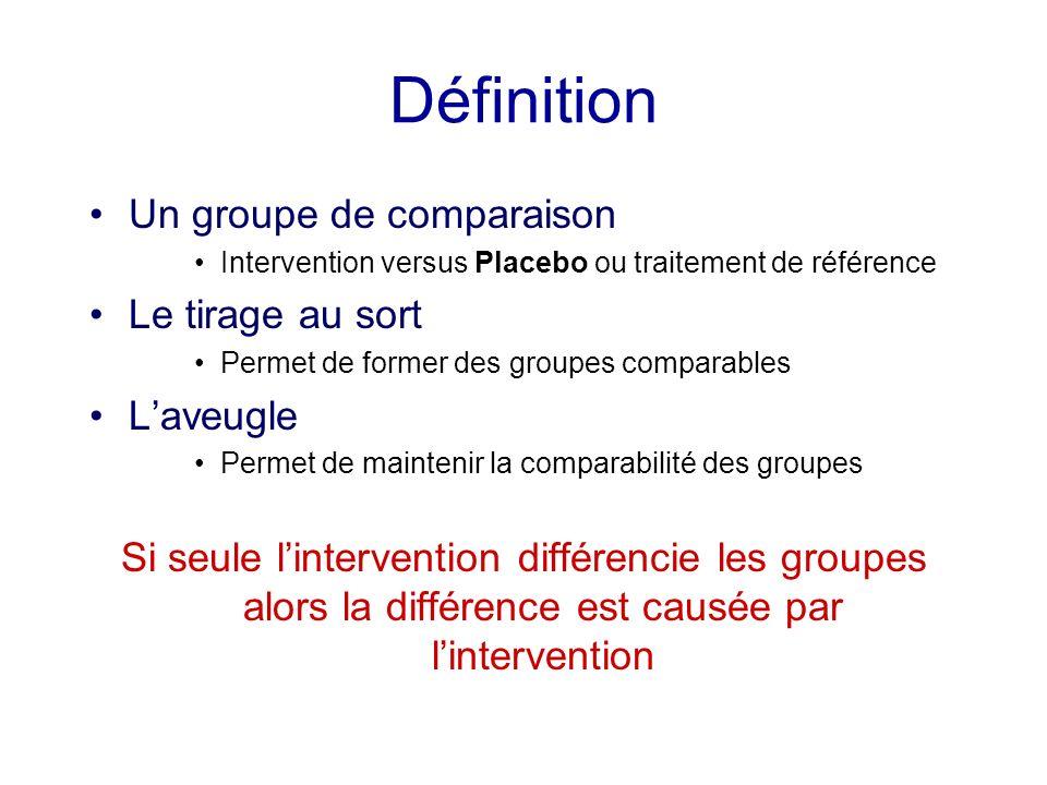 Définition Un groupe de comparaison Le tirage au sort L'aveugle