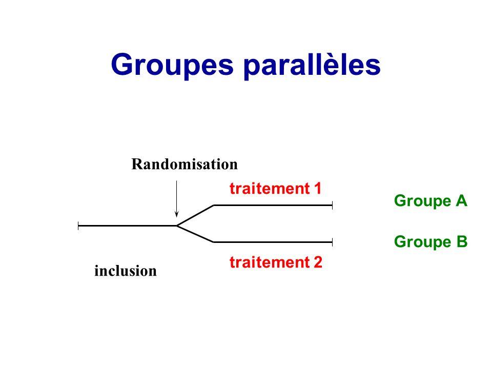 Groupes parallèles Randomisation traitement 1 Groupe A Groupe B