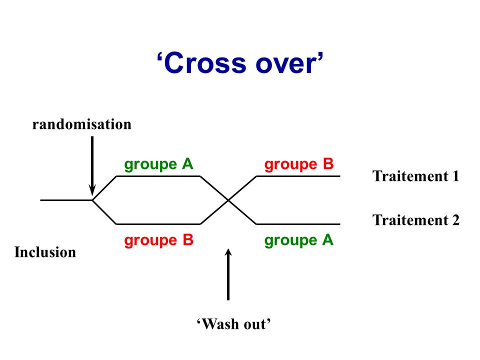 'Cross over' randomisation groupe A groupe B Traitement 1 Traitement 2