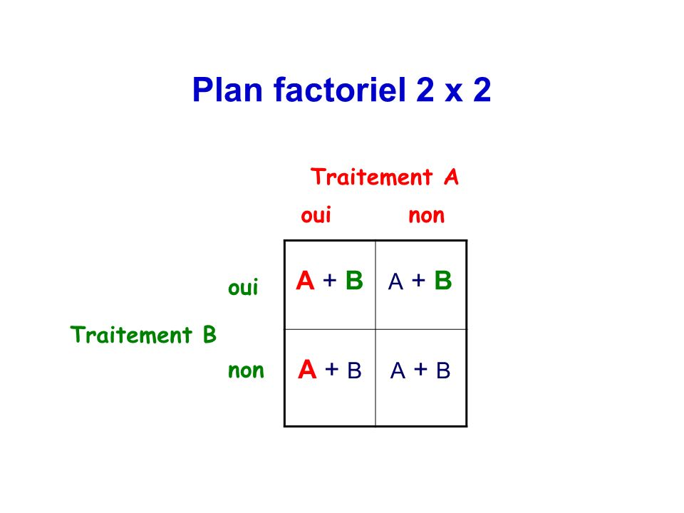 Plan factoriel 2 x 2 Traitement A oui non A + B oui non Traitement B
