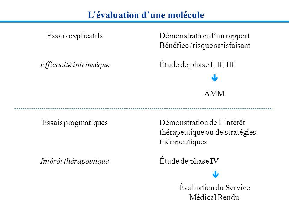 L'évaluation d'une molécule